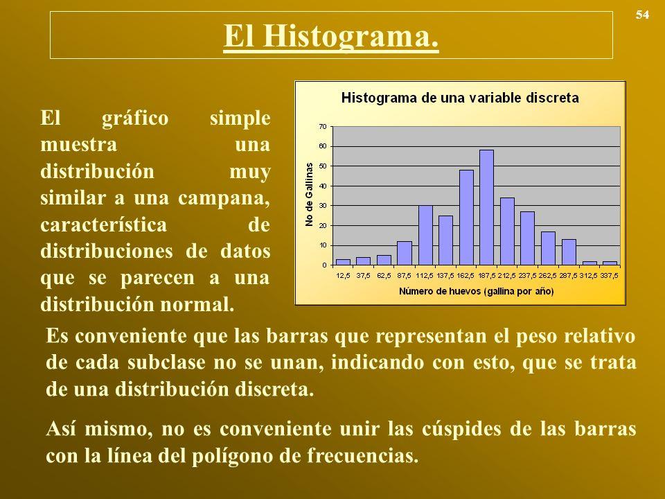54 El Histograma.