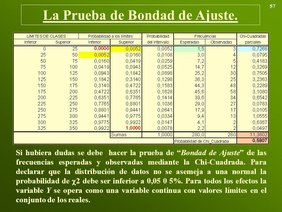 La Prueba de Bondad de Ajuste.