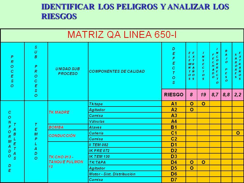 IDENTIFICAR LOS PELIGROS Y ANALIZAR LOS RIESGOS