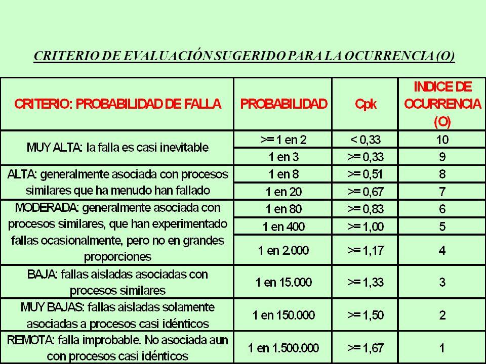 CRITERIO DE EVALUACIÓN SUGERIDO PARA LA OCURRENCIA (O)