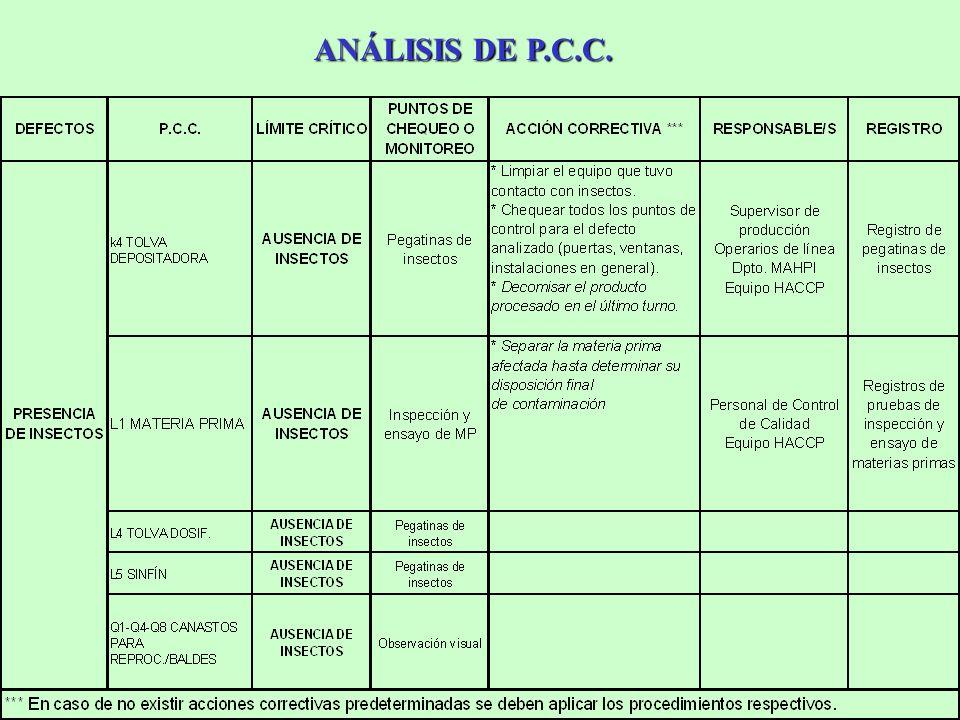 ANÁLISIS DE P.C.C.