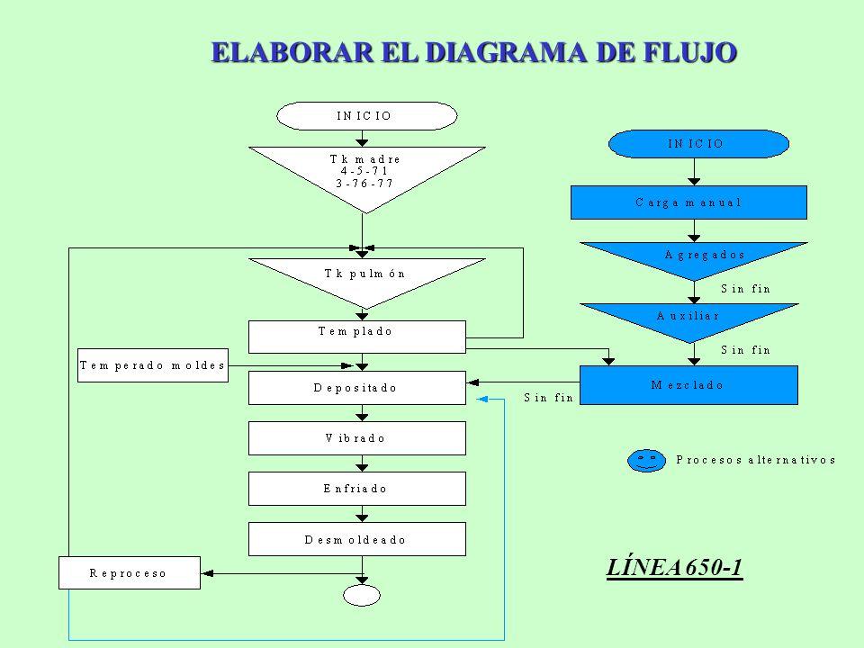ELABORAR EL DIAGRAMA DE FLUJO