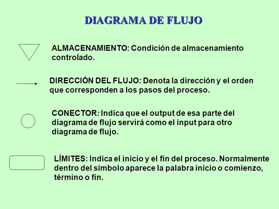 DIAGRAMA DE FLUJO ALMACENAMIENTO: Condición de almacenamiento