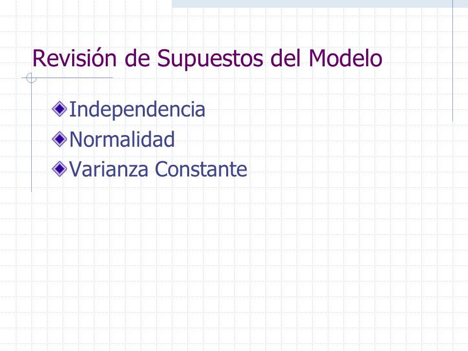 Revisión de Supuestos del Modelo