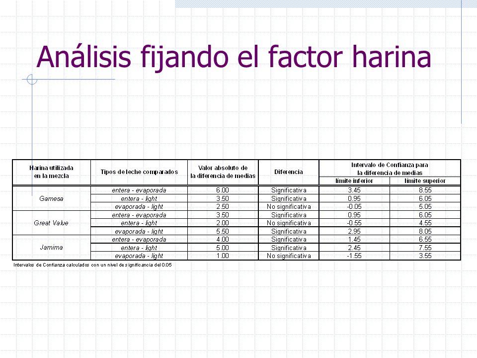 Análisis fijando el factor harina