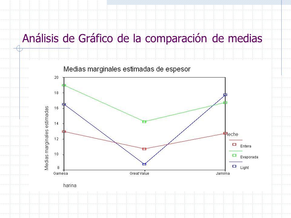 Análisis de Gráfico de la comparación de medias