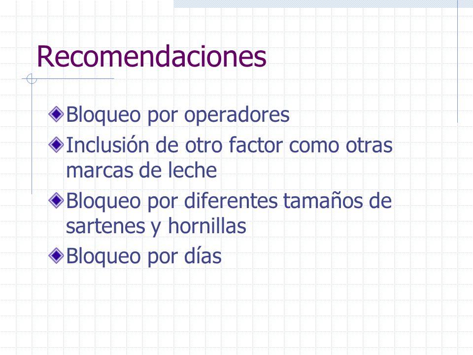 Recomendaciones Bloqueo por operadores