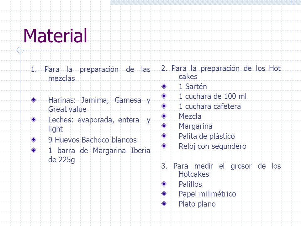 Material 1. Para la preparación de las mezclas