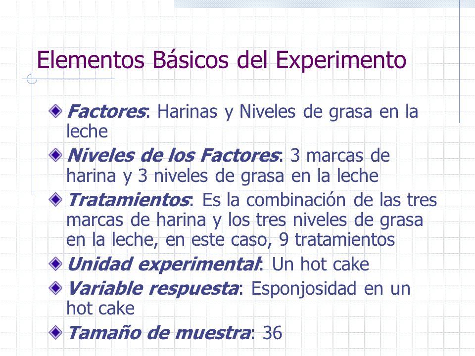 Elementos Básicos del Experimento