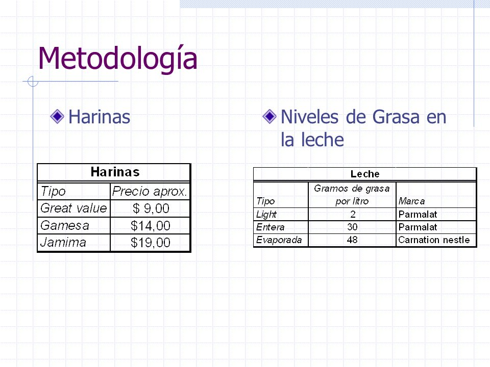 Metodología Harinas Niveles de Grasa en la leche