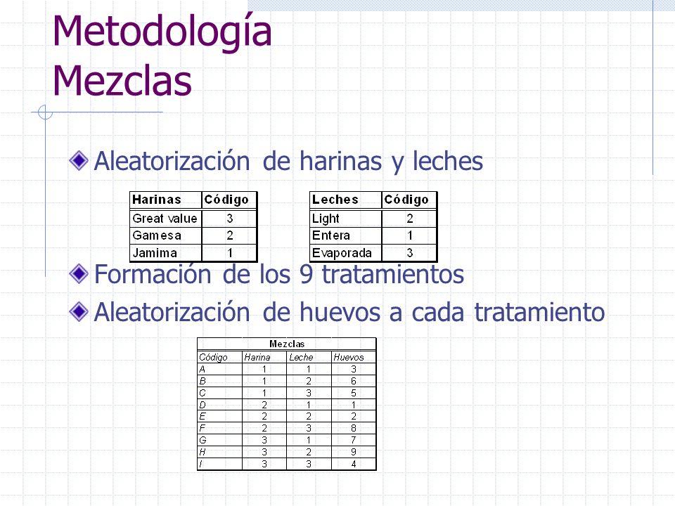 Metodología Mezclas Aleatorización de harinas y leches