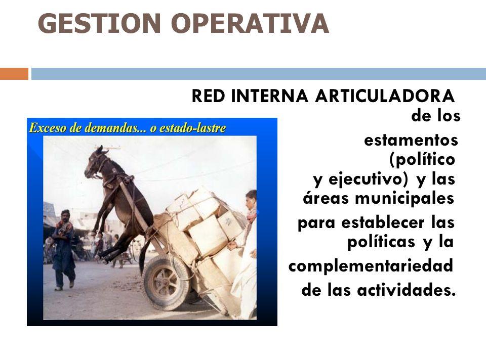 GESTION OPERATIVA RED INTERNA ARTICULADORA de los