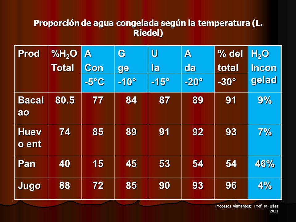 Proporción de agua congelada según la temperatura (L. Riedel)