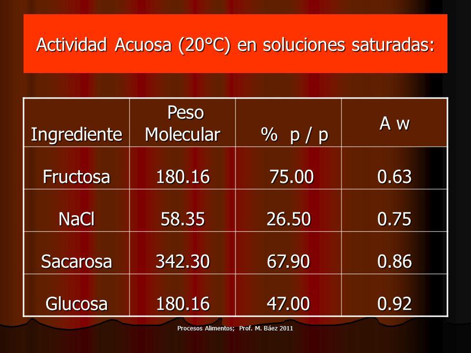 Actividad Acuosa (20°C) en soluciones saturadas: