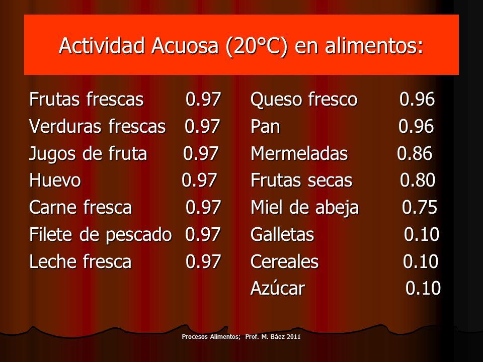 Actividad Acuosa (20°C) en alimentos: