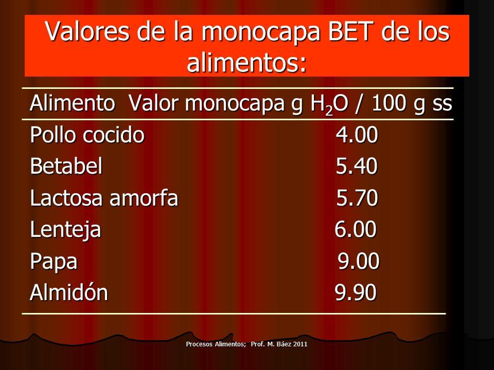 Valores de la monocapa BET de los alimentos: