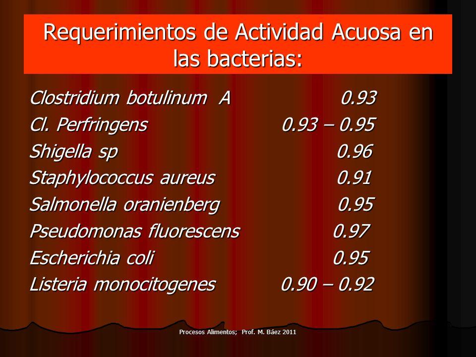 Requerimientos de Actividad Acuosa en las bacterias: