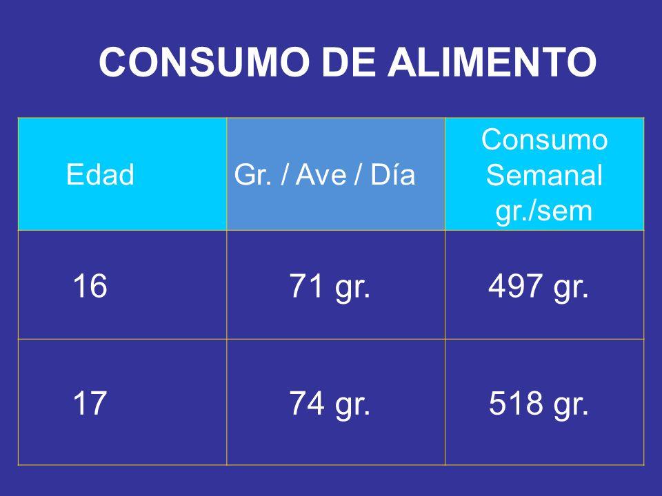Consumo Semanal gr./sem