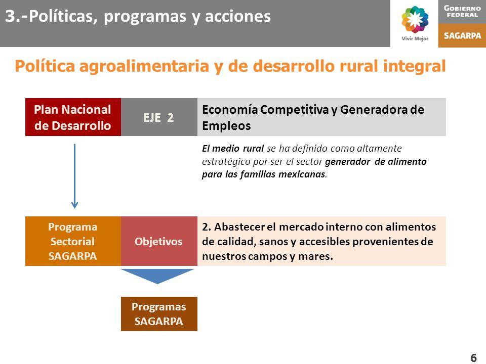 Plan Nacional de Desarrollo Programa Sectorial SAGARPA