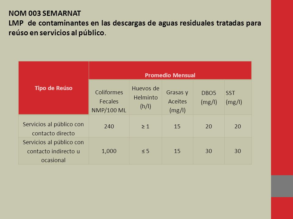 NOM 003 SEMARNAT LMP de contaminantes en las descargas de aguas residuales tratadas para reúso en servicios al público.