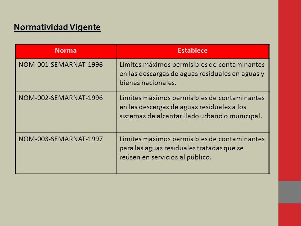 Normatividad Vigente Norma Establece NOM-001-SEMARNAT-1996