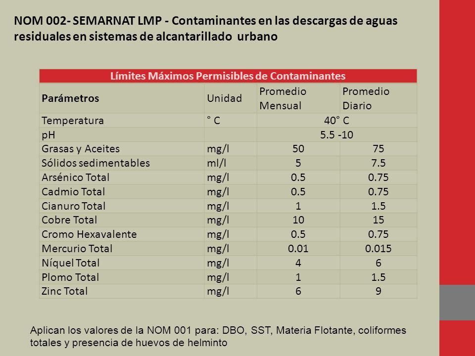 Límites Máximos Permisibles de Contaminantes