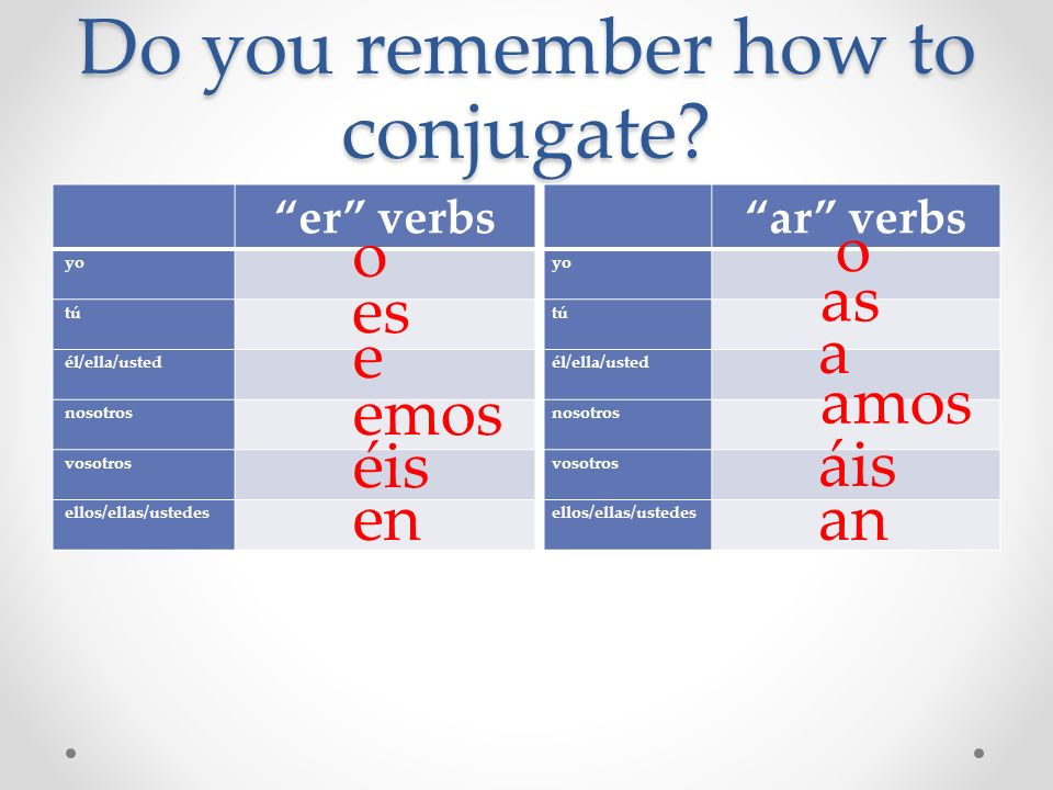 Do you remember how to conjugate