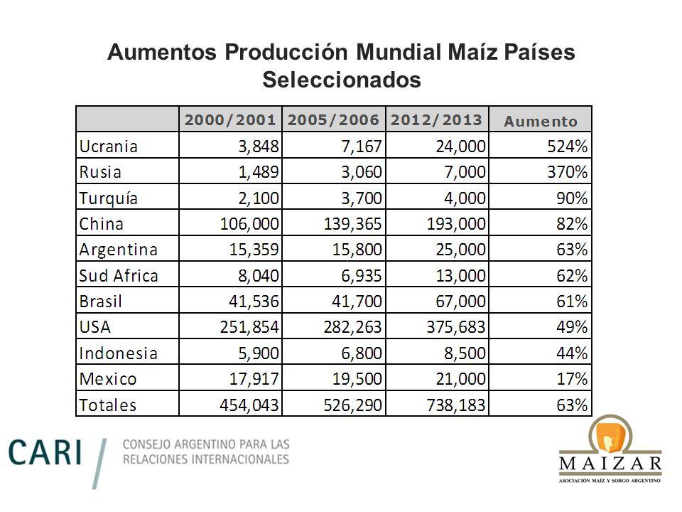 Aumentos Producción Mundial Maíz Países Seleccionados