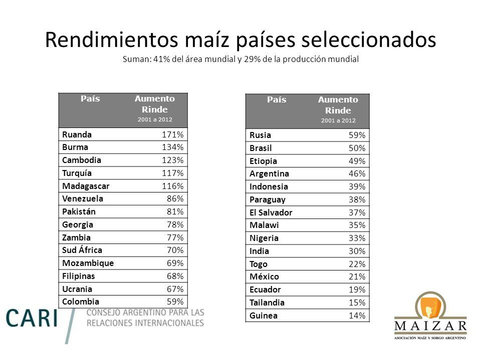 Rendimientos maíz países seleccionados Suman: 41% del área mundial y 29% de la producción mundial