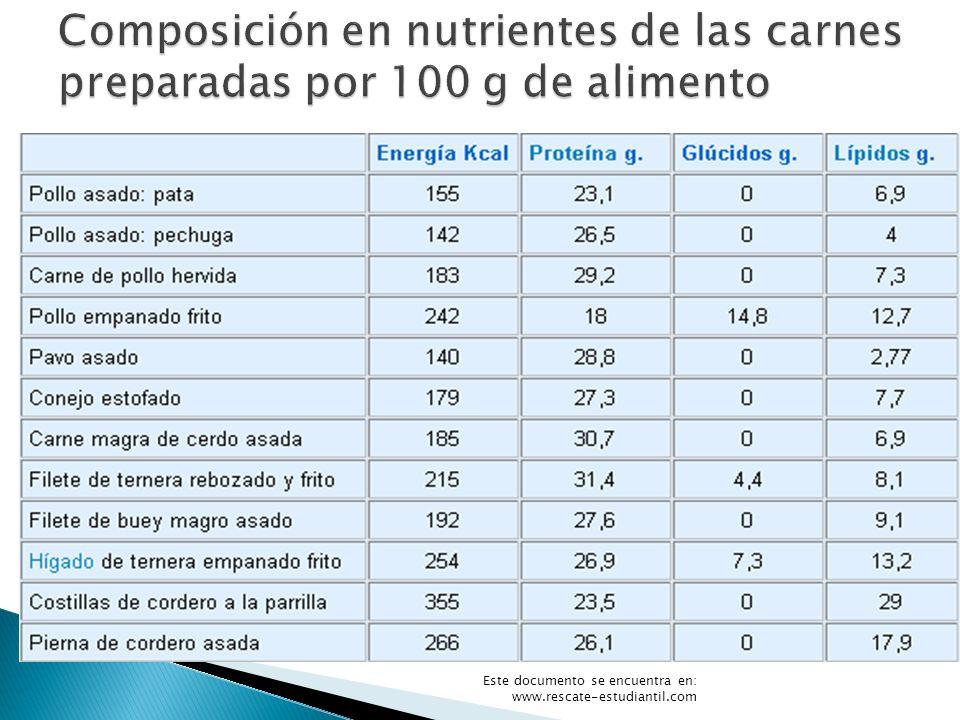Composición en nutrientes de las carnes preparadas por 100 g de alimento