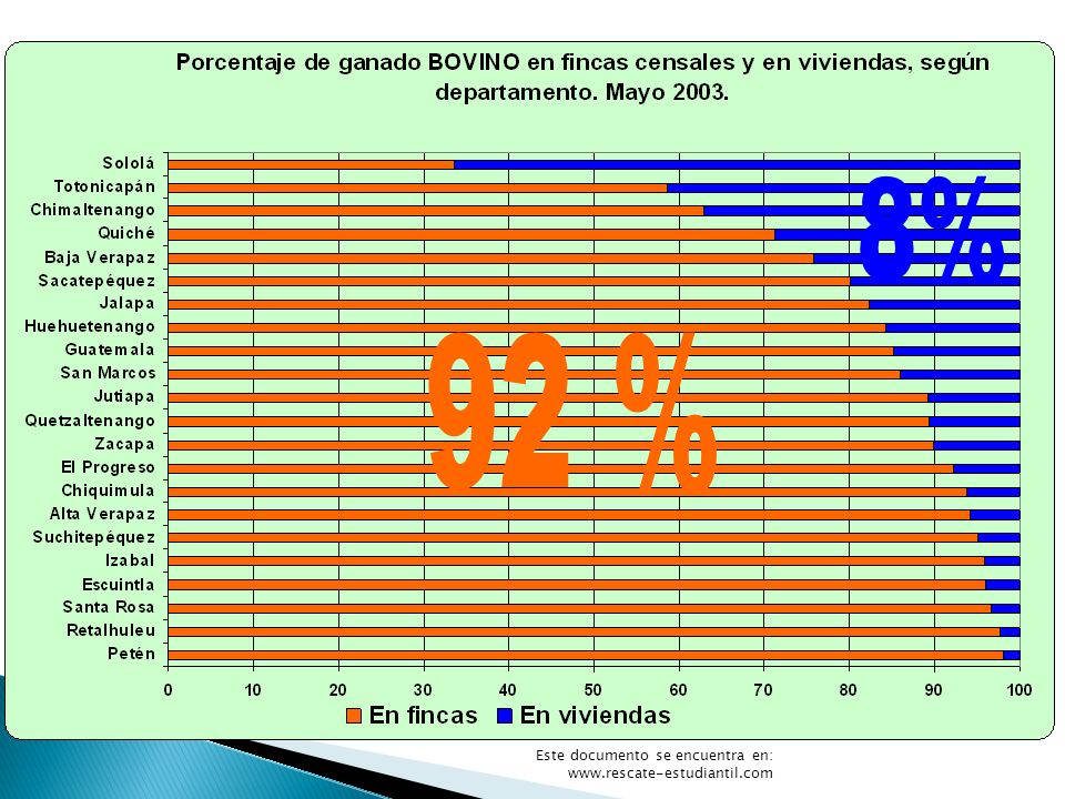 Bovinos 8% 92 % Gráfica 11 Este documento se encuentra en: www.rescate-estudiantil.com