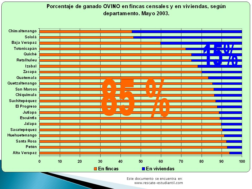 Bovinos 15% 85 % Gráfica 13 Este documento se encuentra en: www.rescate-estudiantil.com