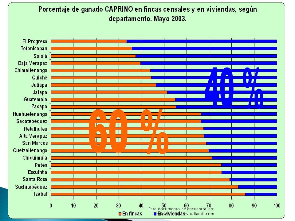 Bovinos 40 % Gráfica 14 60 % Este documento se encuentra en: www.rescate-estudiantil.com