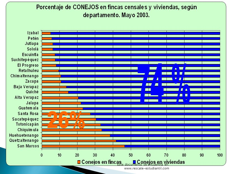 74 % Gráfica 16 26% Este documento se encuentra en: www.rescate-estudiantil.com