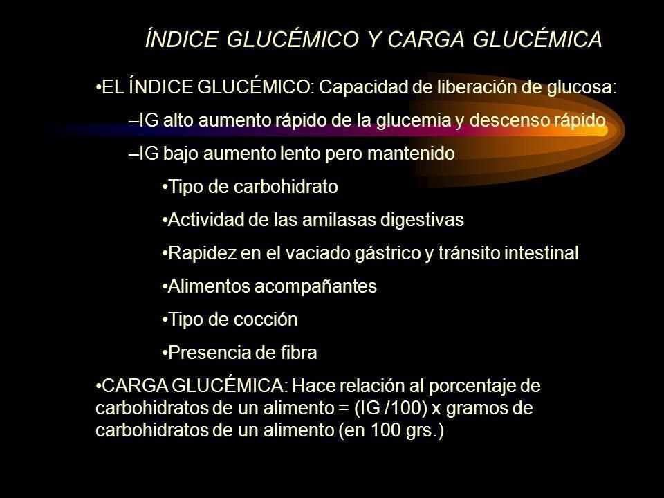 ÍNDICE GLUCÉMICO Y CARGA GLUCÉMICA
