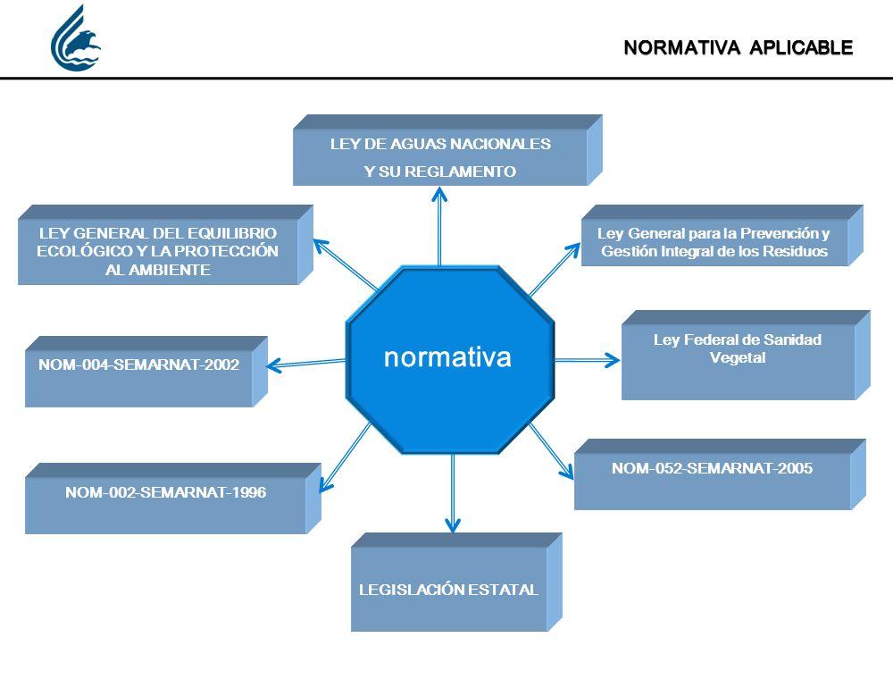 normativa NORMATIVA APLICABLE LEY DE AGUAS NACIONALES Y SU REGLAMENTO