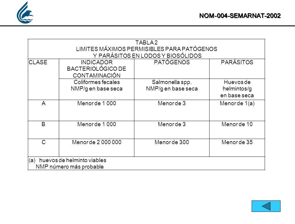NOM-004-SEMARNAT-2002 TABLA 2. LIMITES MÁXIMOS PERMISIBLES PARA PATÓGENOS. Y PARÁSITOS EN LODOS Y BIOSÓLIDOS.
