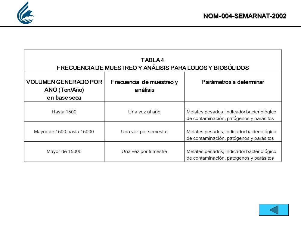 NOM-004-SEMARNAT-2002 TABLA 4. FRECUENCIA DE MUESTREO Y ANÁLISIS PARA LODOS Y BIOSÓLIDOS. VOLUMEN GENERADO POR AÑO (Ton/Año)