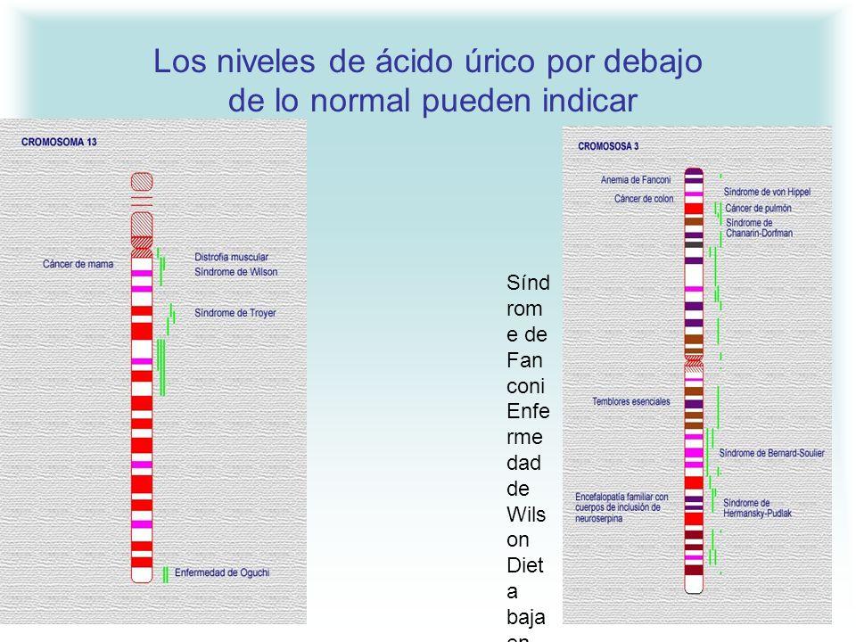Los niveles de ácido úrico por debajo de lo normal pueden indicar