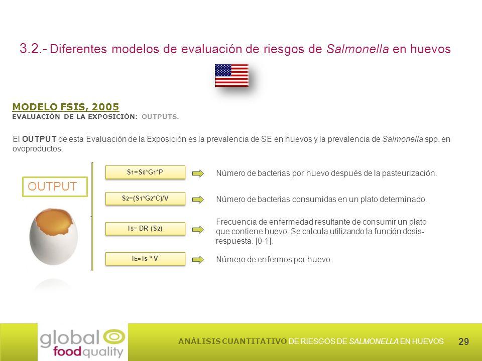 3.2.- Diferentes modelos de evaluación de riesgos de Salmonella en huevos