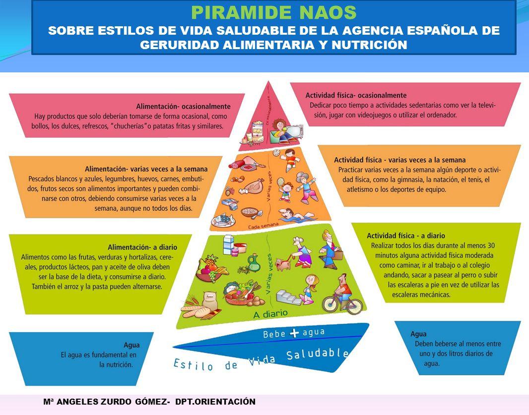 PIRAMIDE NAOS SOBRE ESTILOS DE VIDA SALUDABLE DE LA AGENCIA ESPAÑOLA DE GERURIDAD ALIMENTARIA Y NUTRICIÓN.