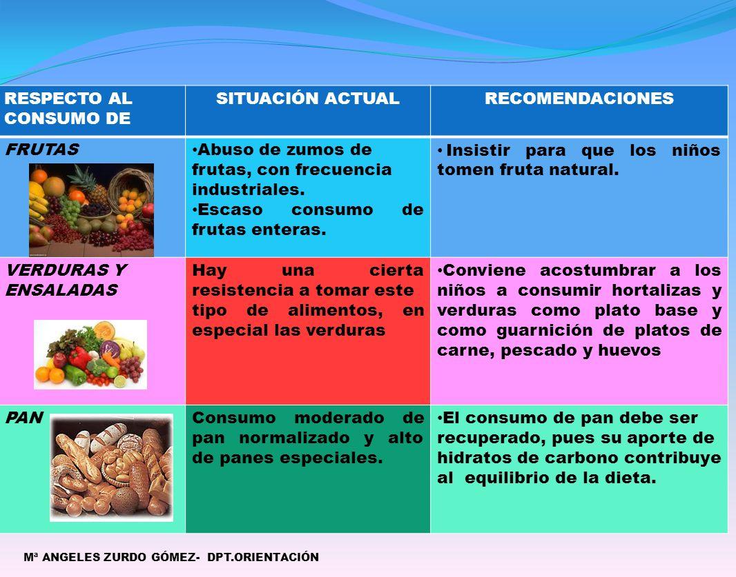 SITUACIÓN ACTUAL RECOMENDACIONES