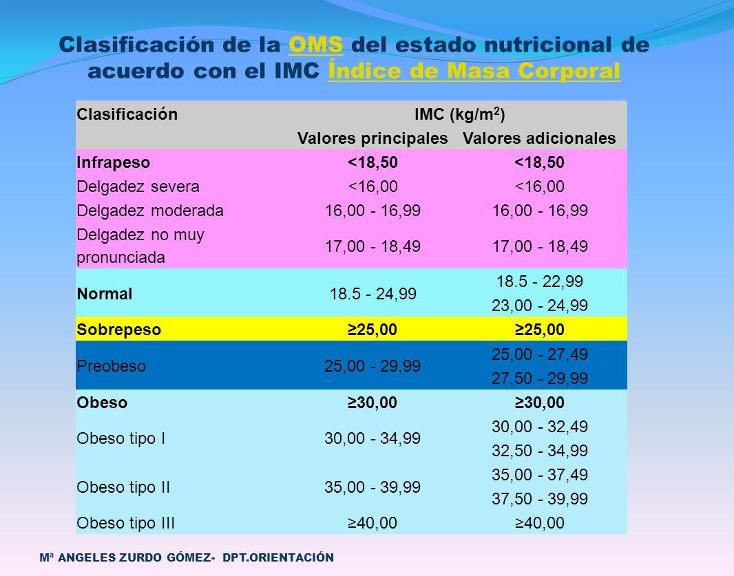 Clasificación de la OMS del estado nutricional de acuerdo con el IMC Índice de Masa Corporal