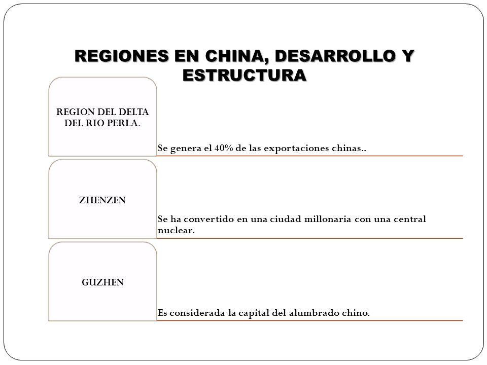 REGIONES EN CHINA, DESARROLLO Y ESTRUCTURA