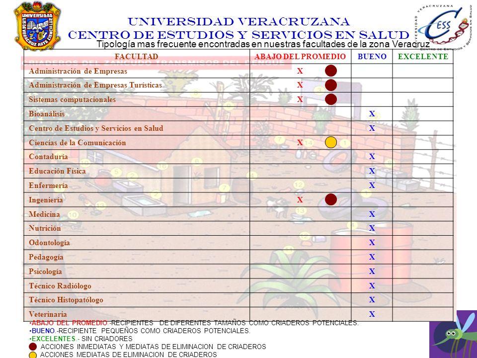 Tipología mas frecuente encontradas en nuestras facultades de la zona Veracruz