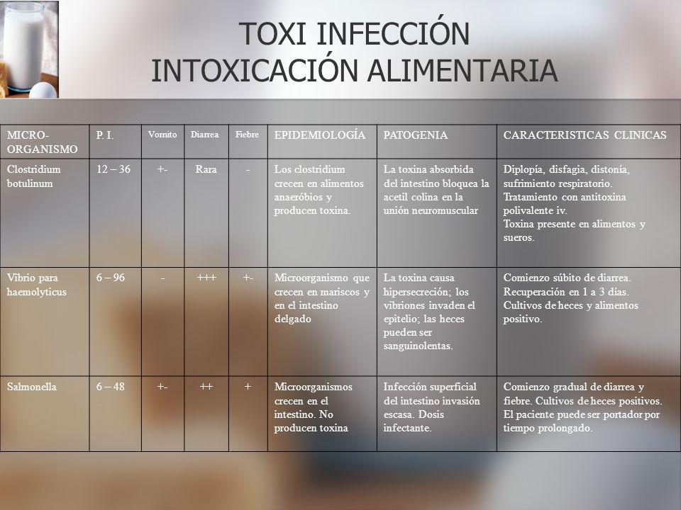 TOXI INFECCIÓN INTOXICACIÓN ALIMENTARIA