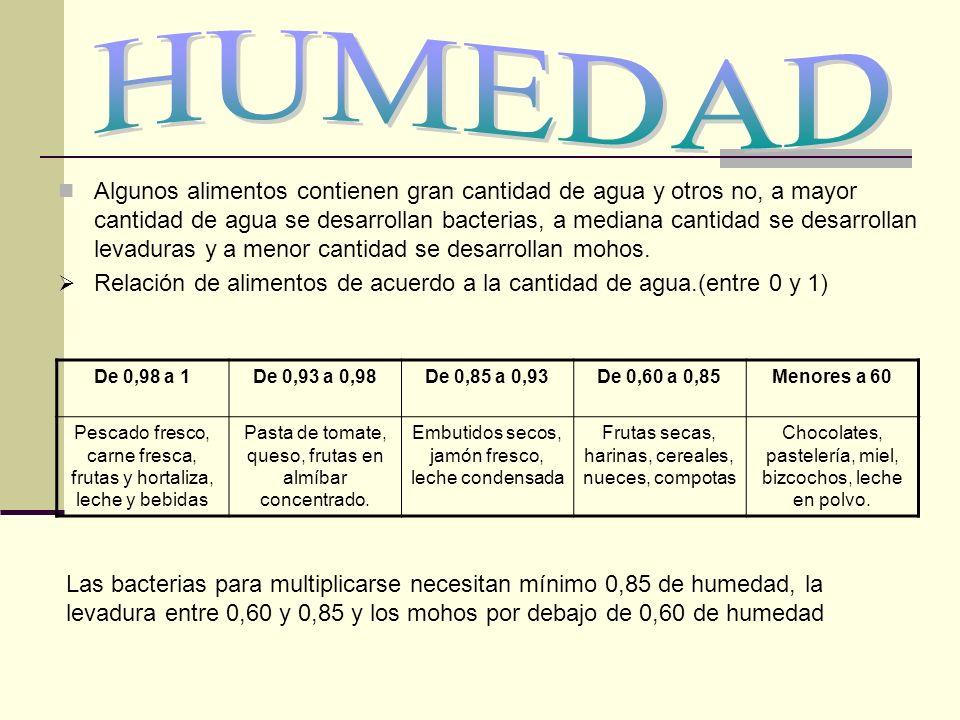 HUMEDAD