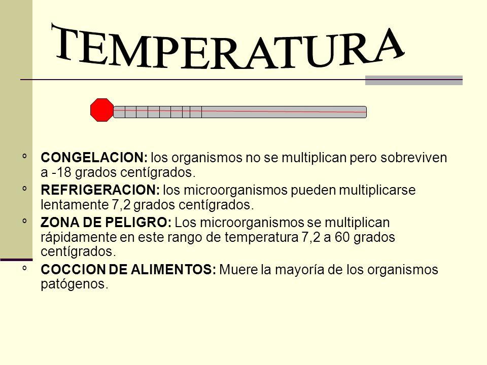 TEMPERATURA CONGELACION: los organismos no se multiplican pero sobreviven a -18 grados centígrados.