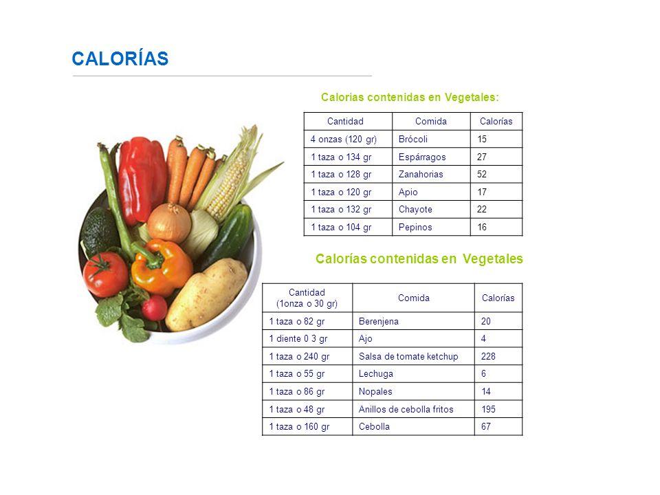 CALORÍAS Calorías contenidas en Vegetales