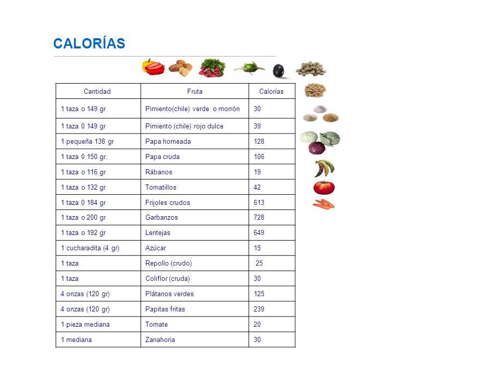 CALORÍAS Cantidad Fruta Calorías 1 taza o 149 gr